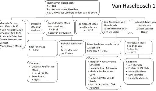 Thomas van Haselbosch en nakomelingen